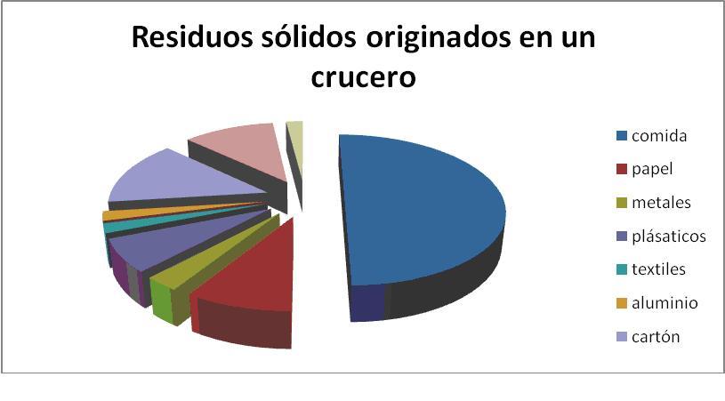 Datos obtenidos del laboratorio USS Nimitz sobre la clasificación de los residuos procedentes de embarcaciones turísticas