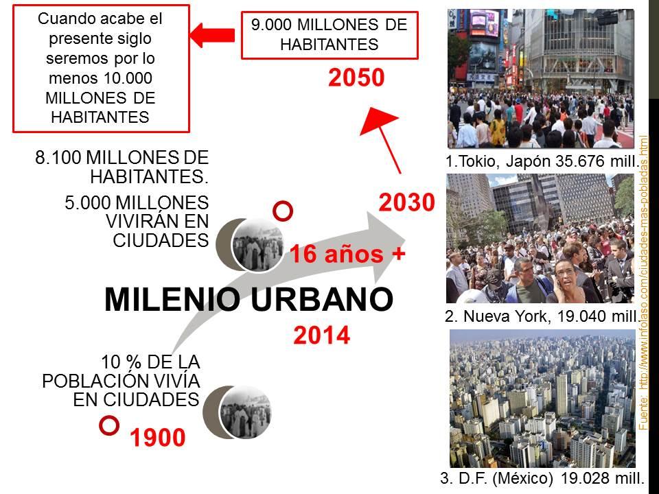 Milenio Urbano