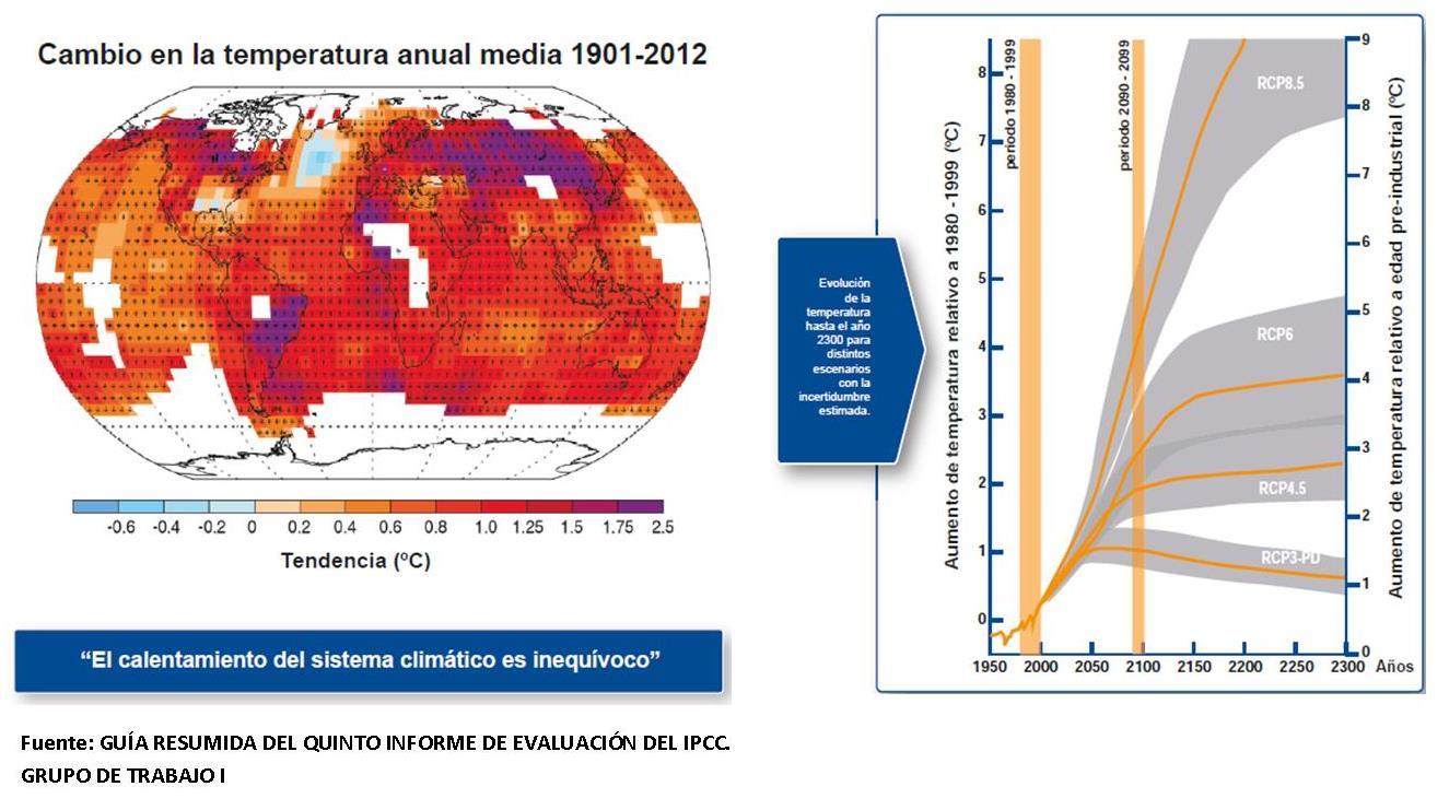 GUÍA RESUMIDA DEL QUINTO INFORME DE EVALUACIÓN DEL IPCC.  GRUPO DE TRABAJO I. Elaborado por: Fundación Biodiversidad, Oficina Española de Cambio Climático, Agencia Estatal de Meteorología y el Centro Nacional de Educación Ambiental.
